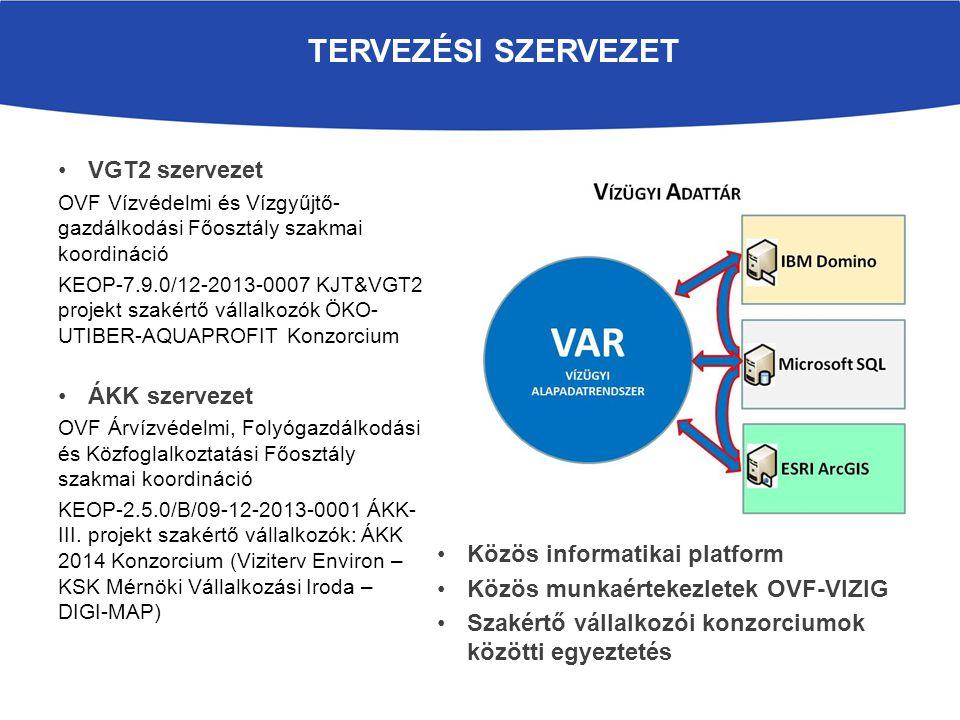 Tervezési szervezet VGT2 szervezet ÁKK szervezet