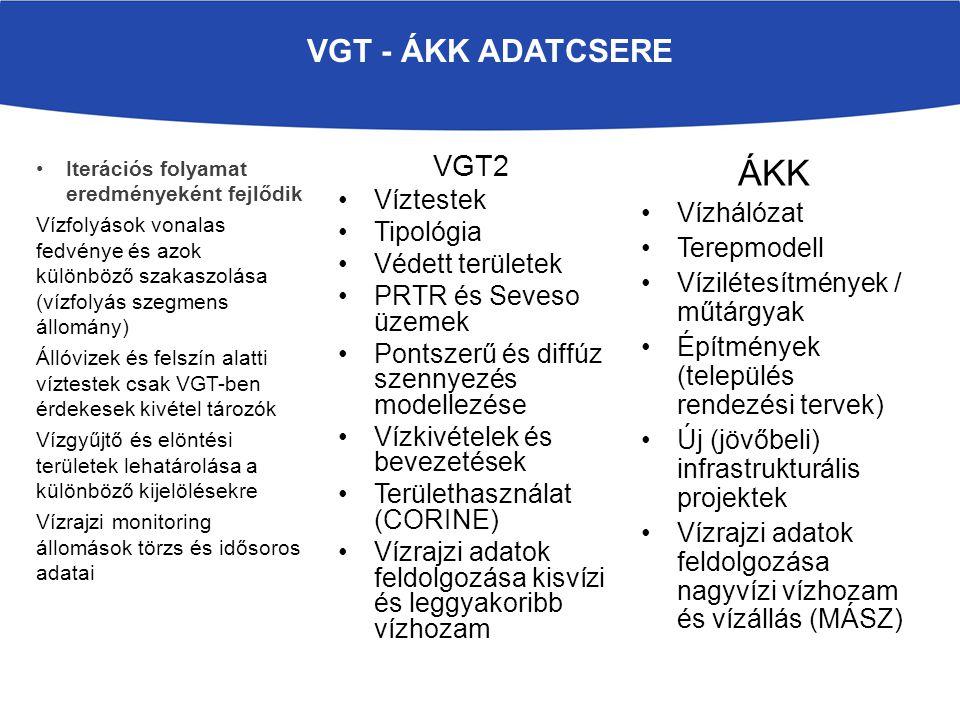 ÁKK VGT - ÁKK adatcsere VGT2 Víztestek Vízhálózat Tipológia