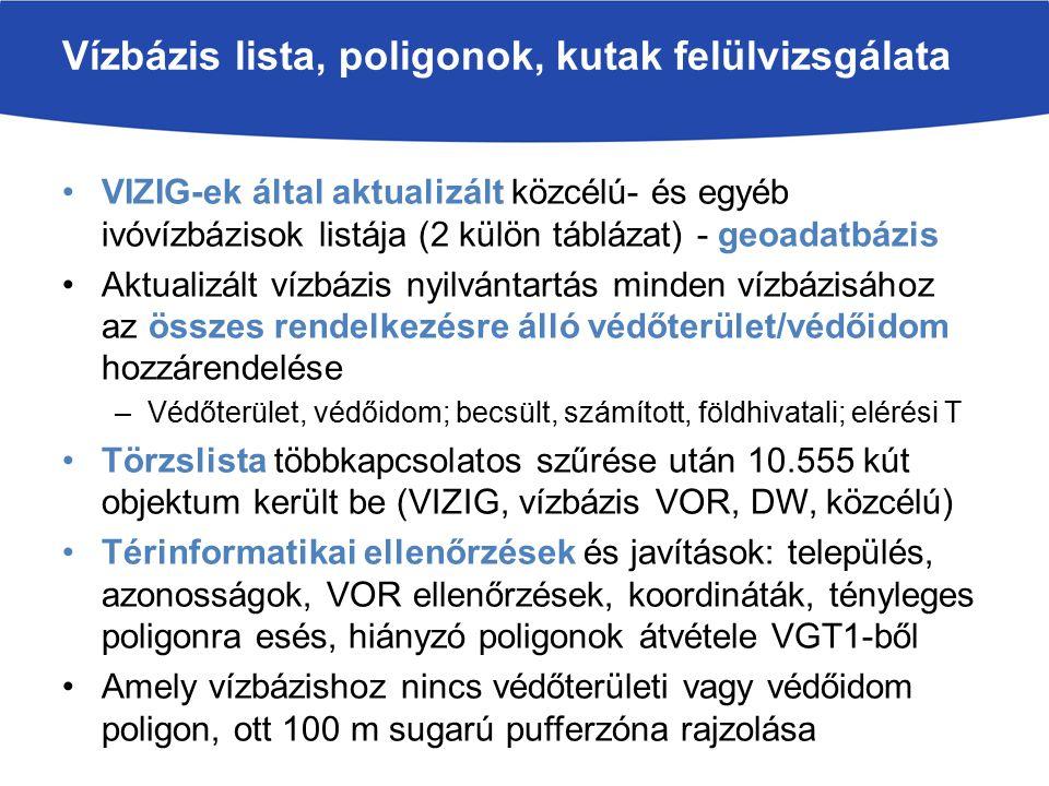 Vízbázis lista, poligonok, kutak felülvizsgálata