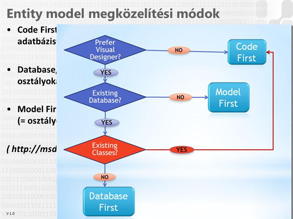 Entity model megközelítési módok