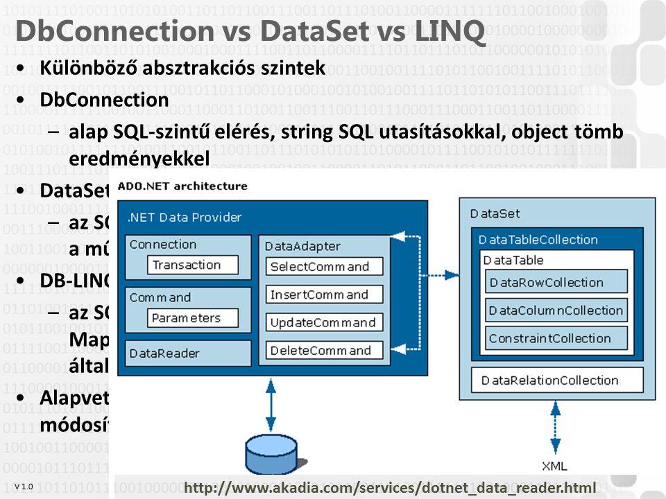 DbConnection vs DataSet vs LINQ