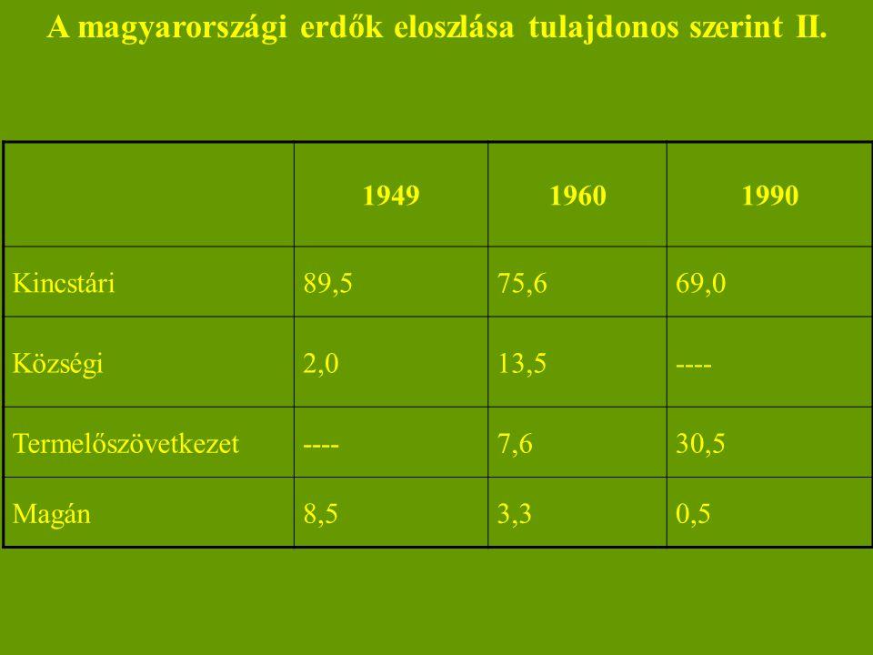 A magyarországi erdők eloszlása tulajdonos szerint II.