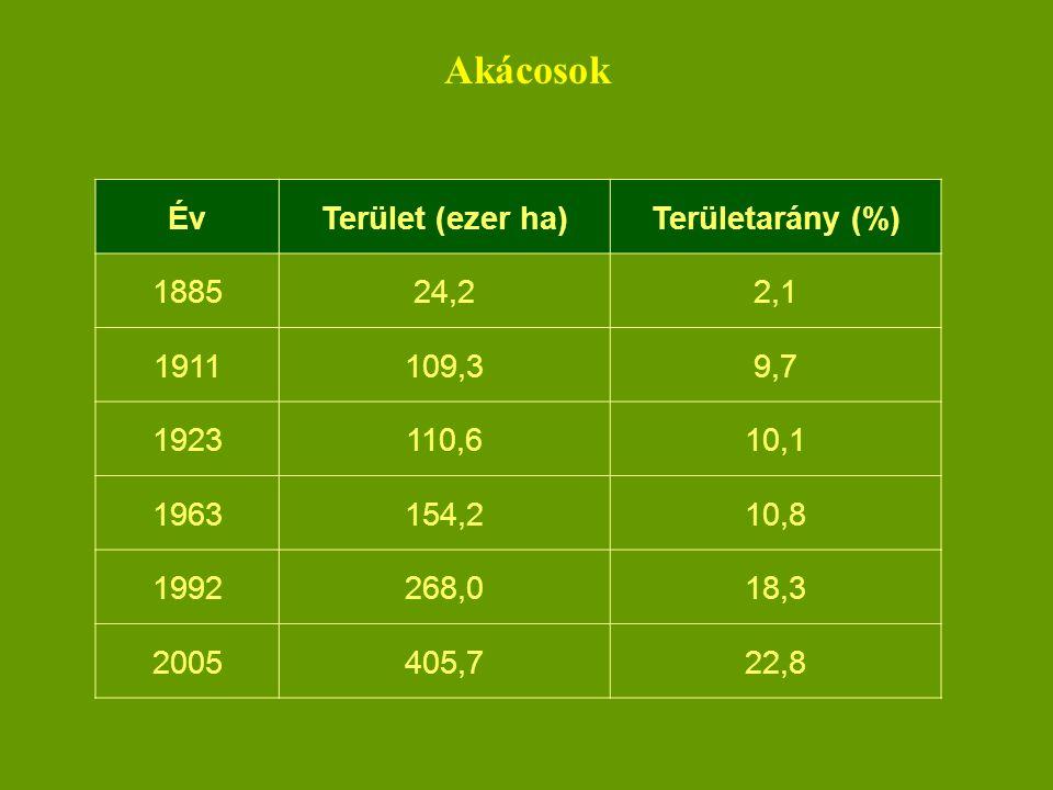 Akácosok Év Terület (ezer ha) Területarány (%) 1885 24,2 2,1 1911