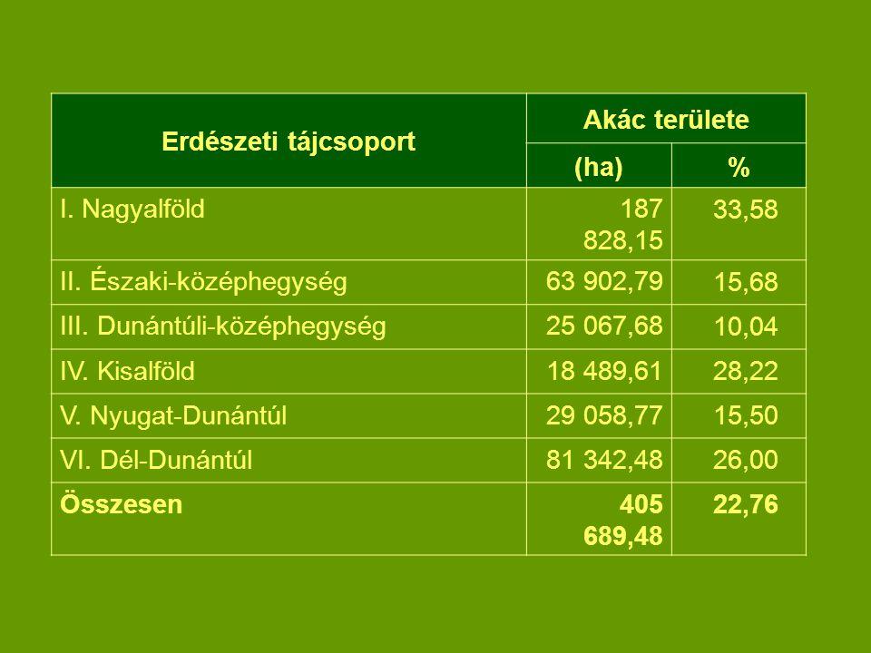 Erdészeti tájcsoport Akác területe. (ha) % I. Nagyalföld. 187 828,15. 33,58. II. Északi-középhegység.