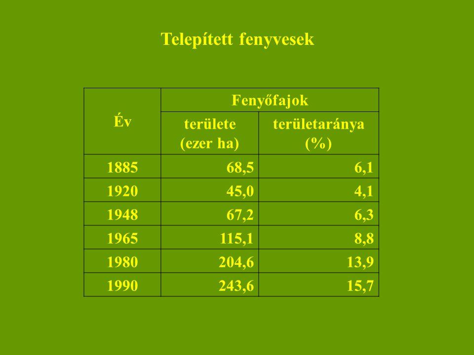 Telepített fenyvesek Év Fenyőfajok területe (ezer ha)