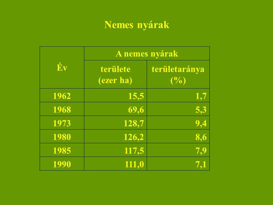 Nemes nyárak Év A nemes nyárak területe (ezer ha) területaránya (%)