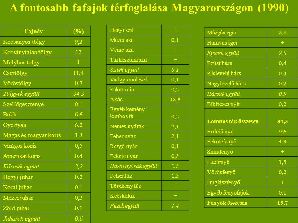 A fontosabb fafajok térfoglalása Magyarországon (1990)