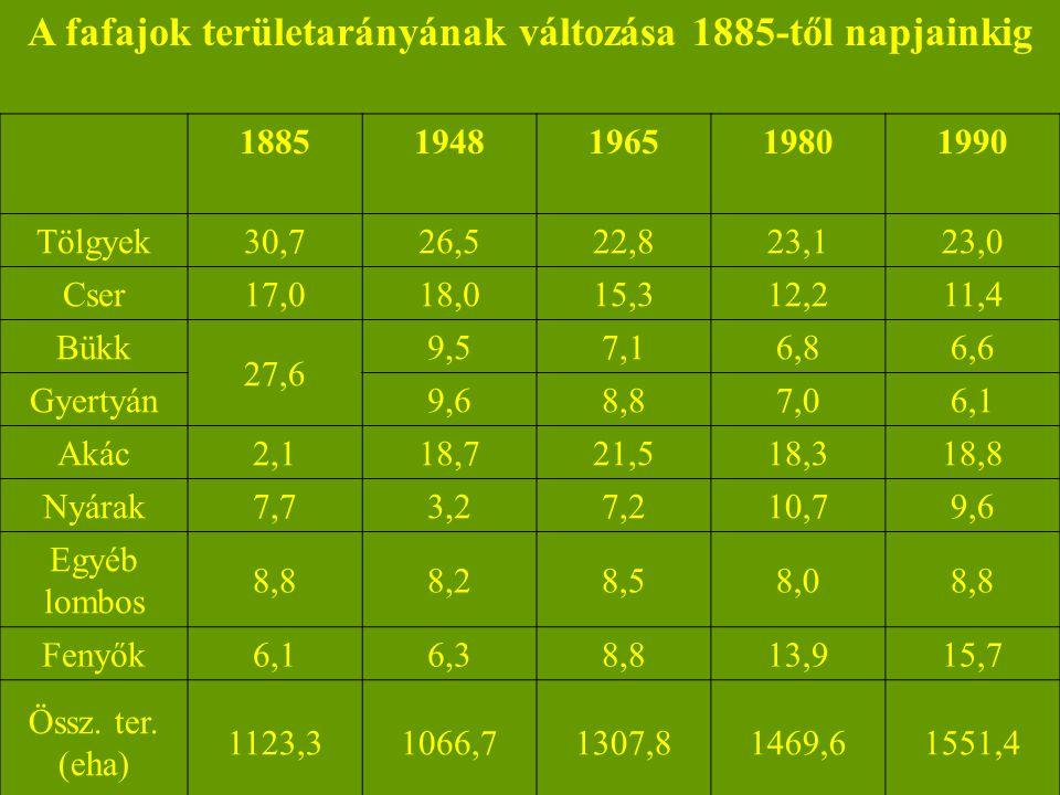 A fafajok területarányának változása 1885-től napjainkig