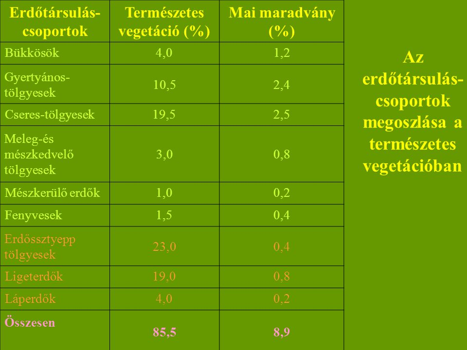 Az erdőtársulás-csoportok megoszlása a természetes vegetációban