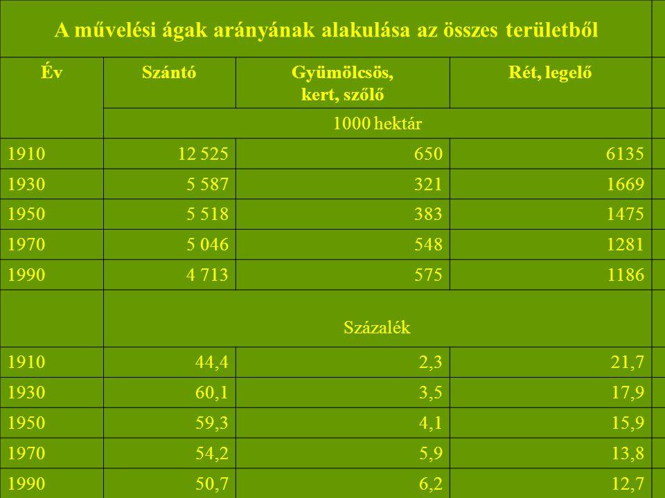 A művelési ágak arányának alakulása az összes területből