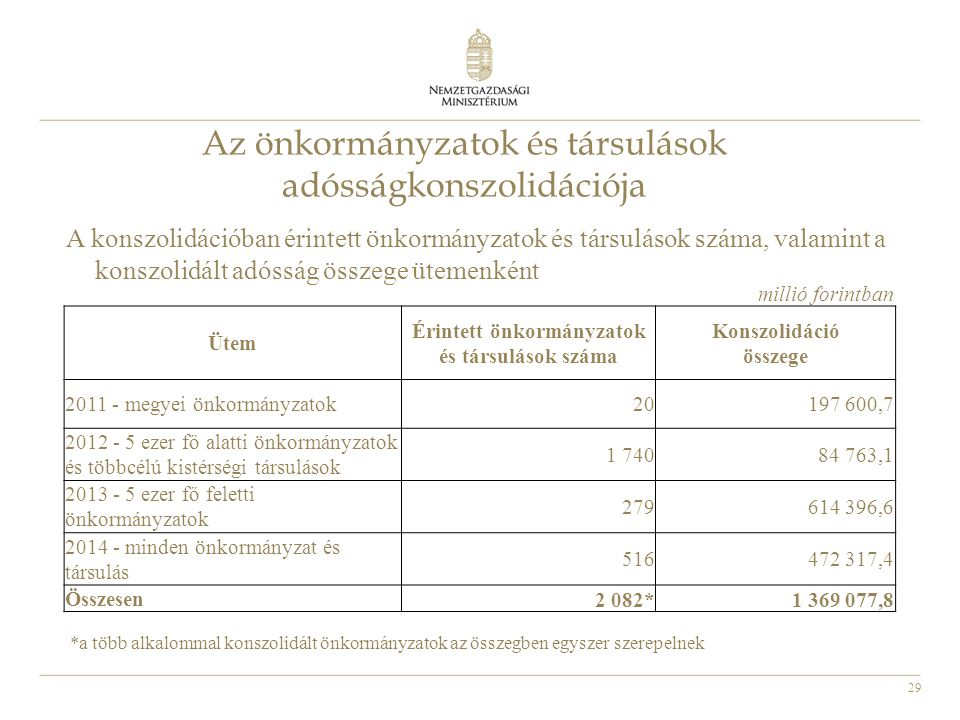 Érintett önkormányzatok és társulások száma
