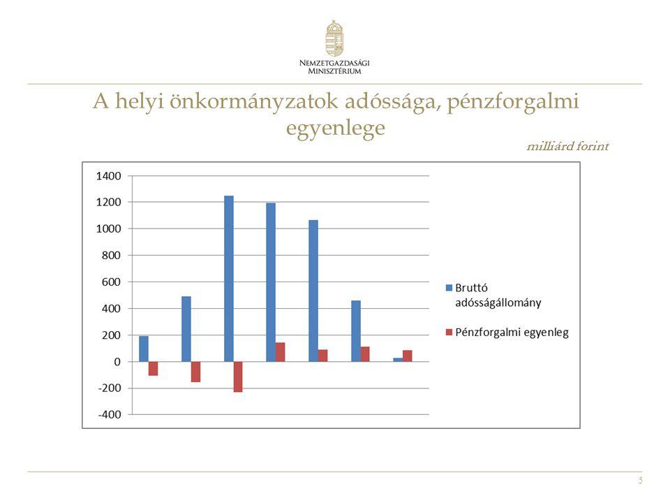 A helyi önkormányzatok adóssága, pénzforgalmi egyenlege