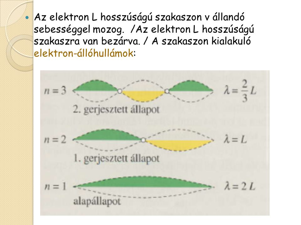 Az elektron L hosszúságú szakaszon v állandó sebességgel mozog