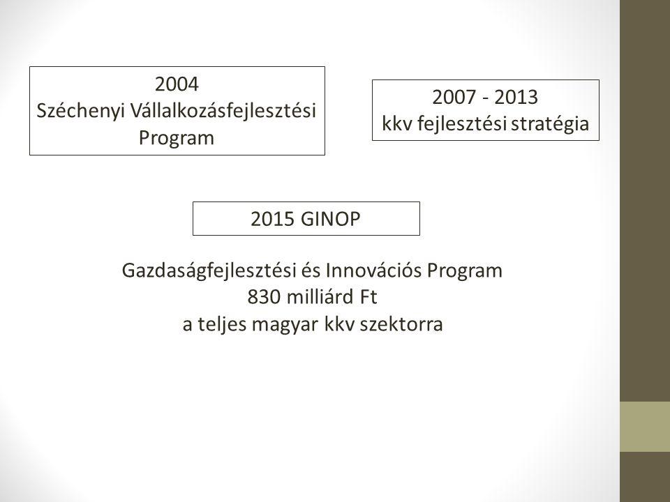 Széchenyi Vállalkozásfejlesztési Program 2007 - 2013