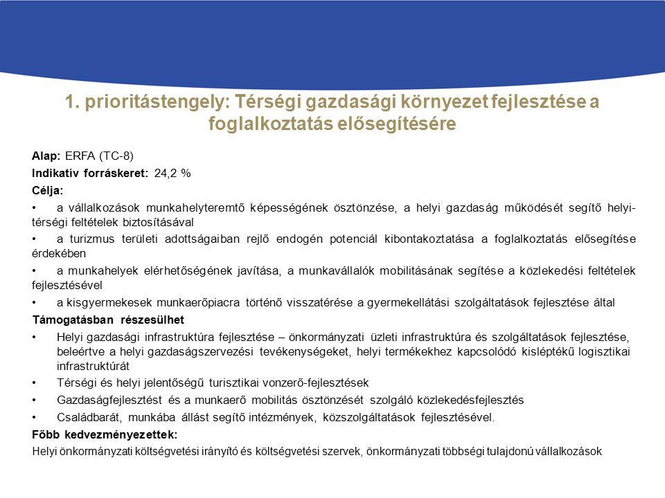 1. prioritástengely: Térségi gazdasági környezet fejlesztése a foglalkoztatás elősegítésére