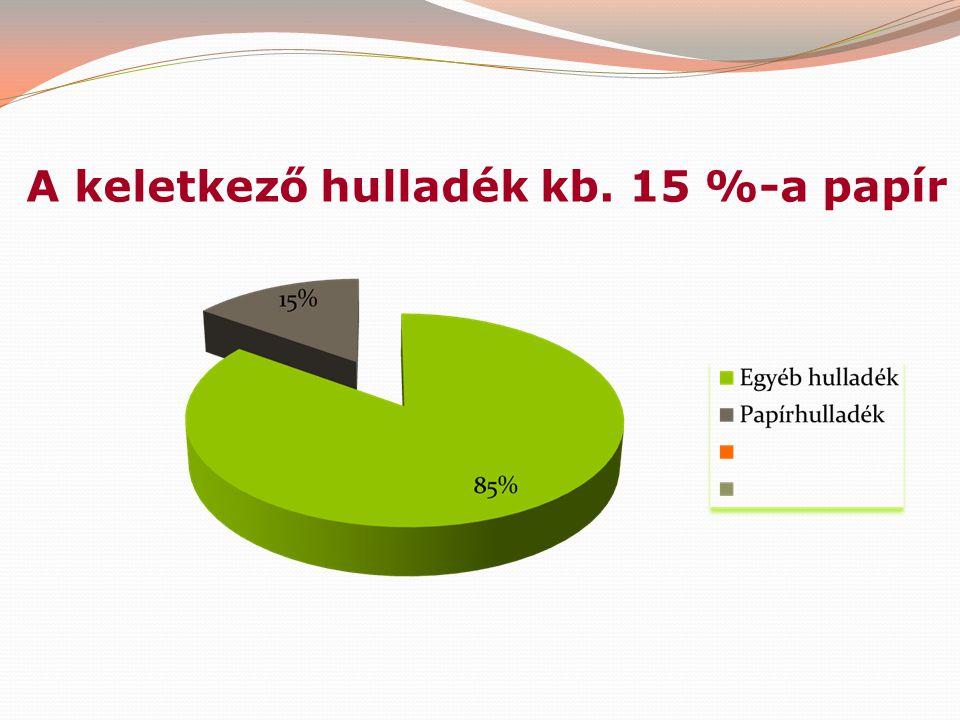 A keletkező hulladék kb. 15 %-a papír
