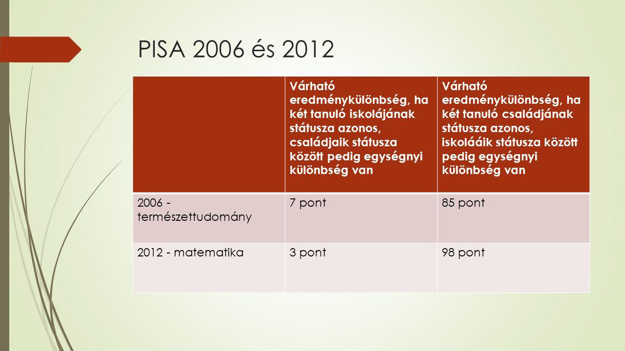 PISA 2006 és 2012 Várható eredménykülönbség, ha két tanuló iskolájának státusza azonos, családjaik státusza között pedig egységnyi különbség van.