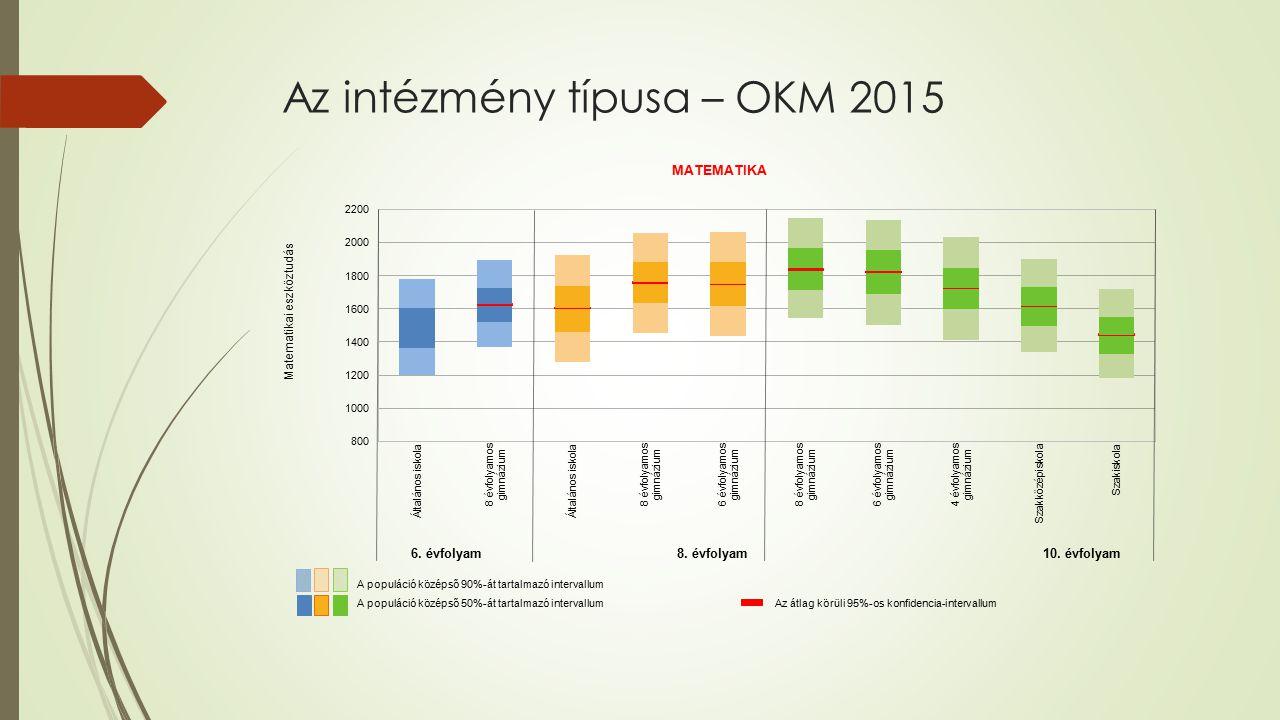 Az intézmény típusa – OKM 2015