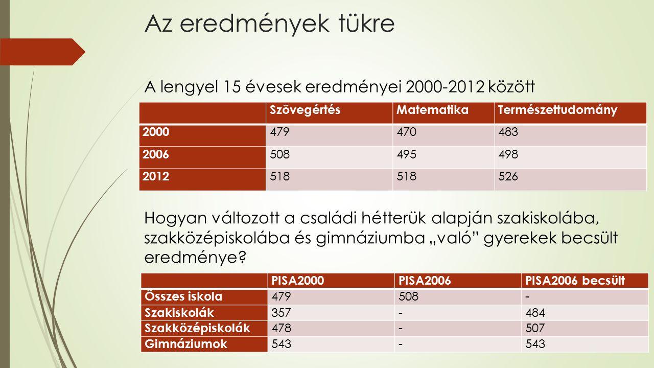 Az eredmények tükre A lengyel 15 évesek eredményei 2000-2012 között