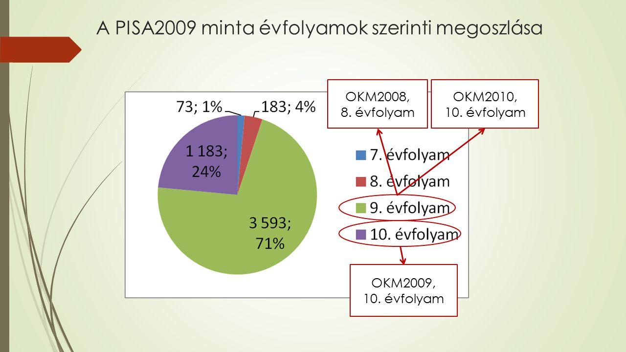 A PISA2009 minta évfolyamok szerinti megoszlása