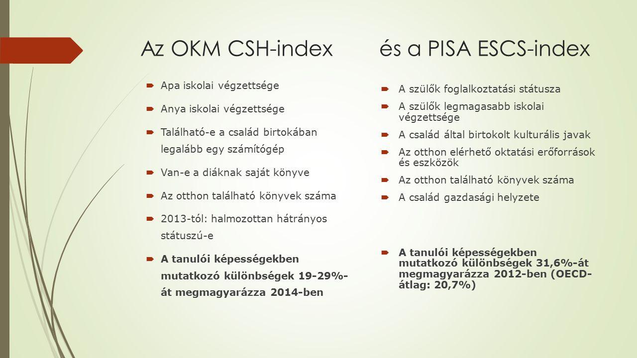 Az OKM CSH-index és a PISA ESCS-index
