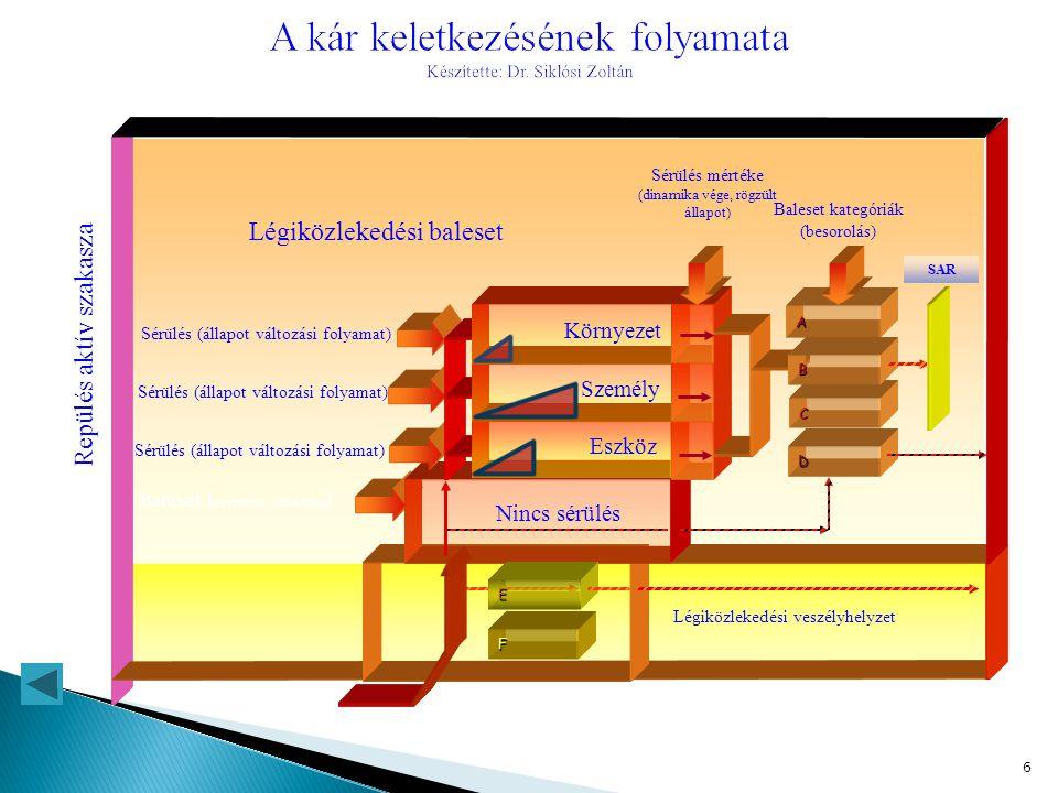 A kár keletkezésének folyamata Készítette: Dr. Siklósi Zoltán