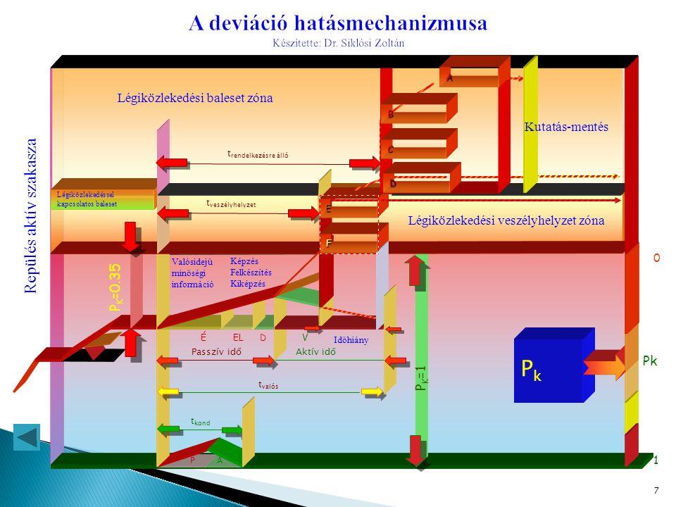 A deviáció hatásmechanizmusa Készítette: Dr. Siklósi Zoltán