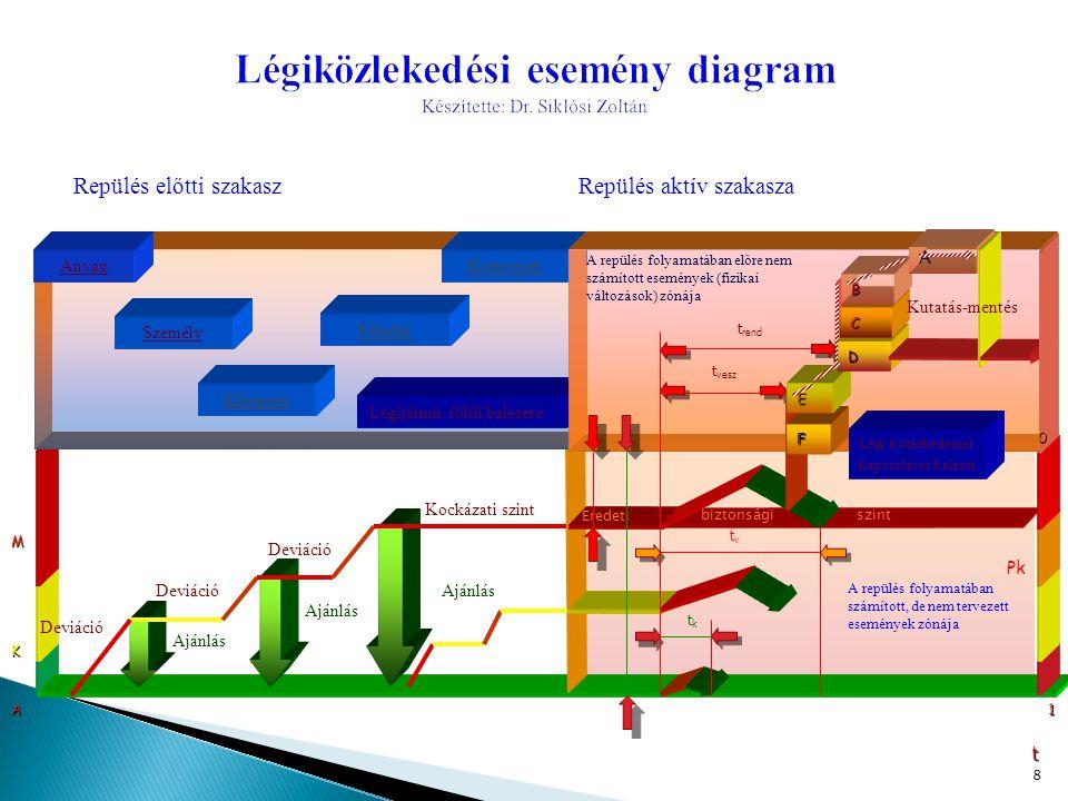 Légiközlekedési esemény diagram Készítette: Dr. Siklósi Zoltán