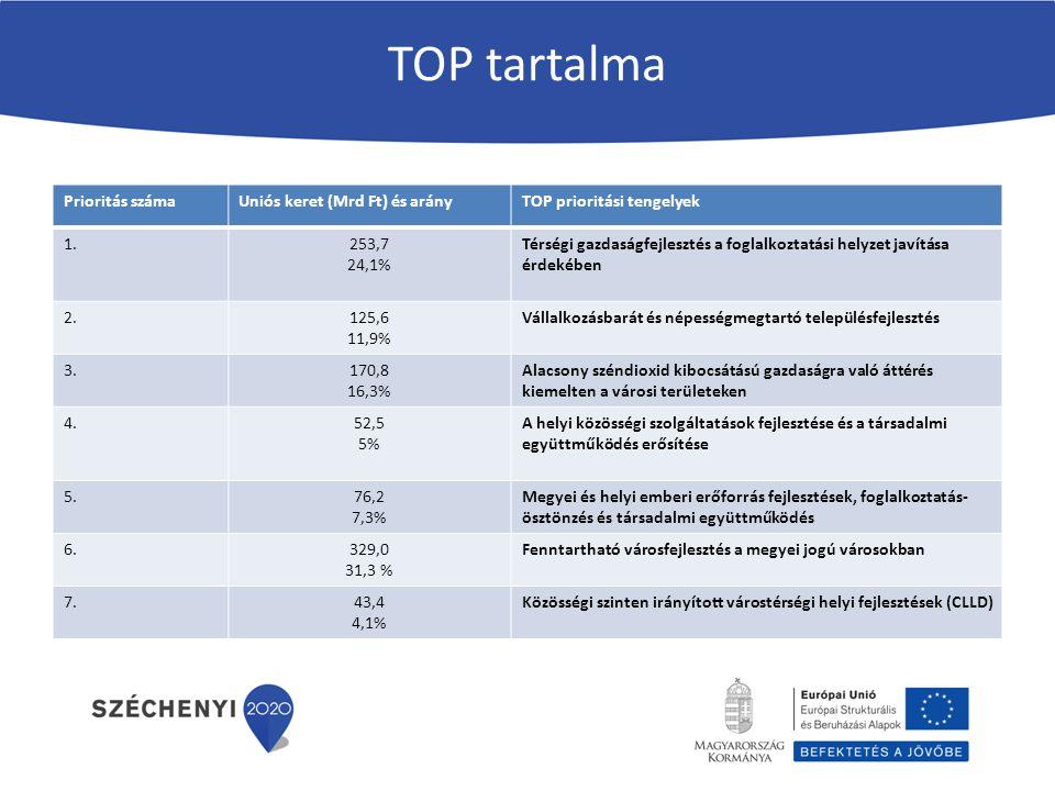 TOP tartalma Prioritás száma Uniós keret (Mrd Ft) és arány