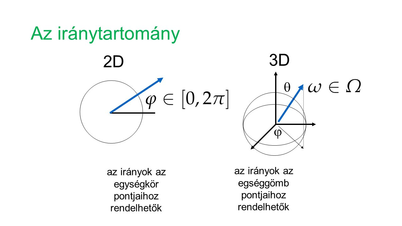 Az iránytartomány 3D 2D  