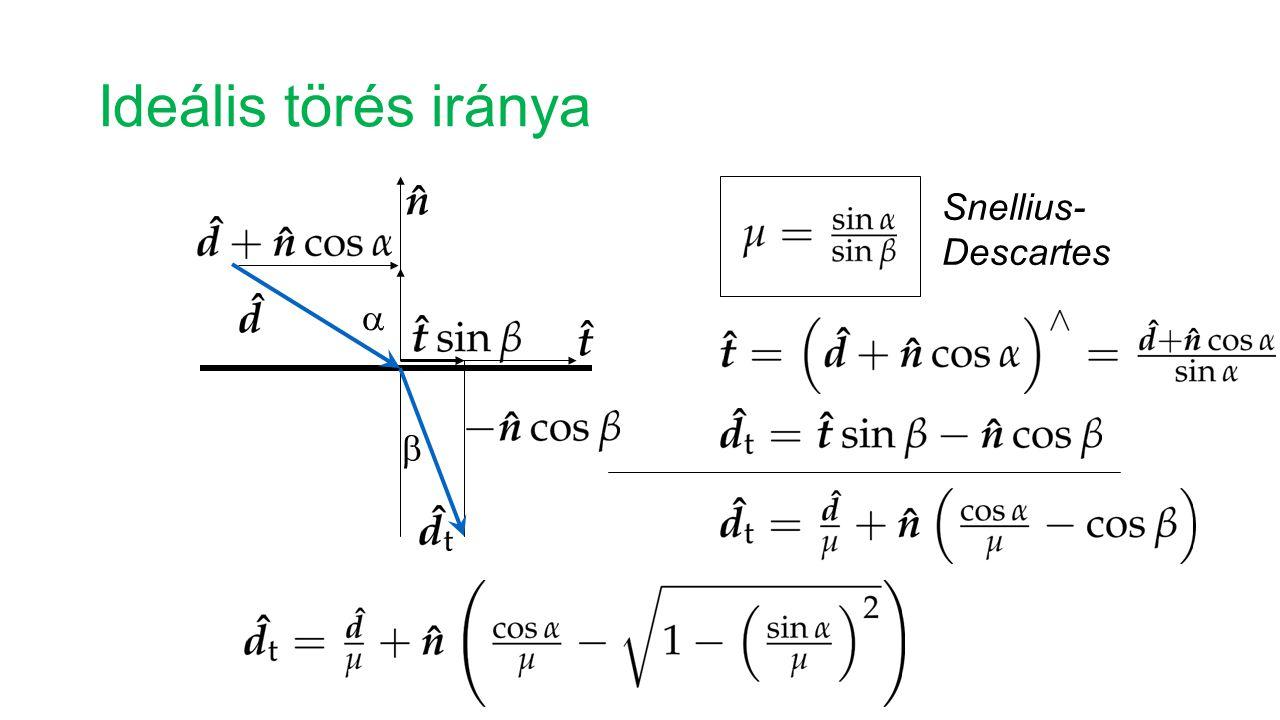 Ideális törés iránya Snellius- Descartes a b
