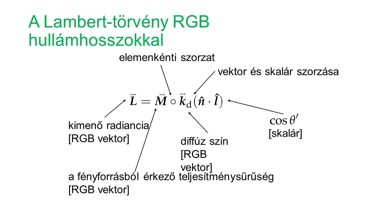 A Lambert-törvény RGB hullámhosszokkal