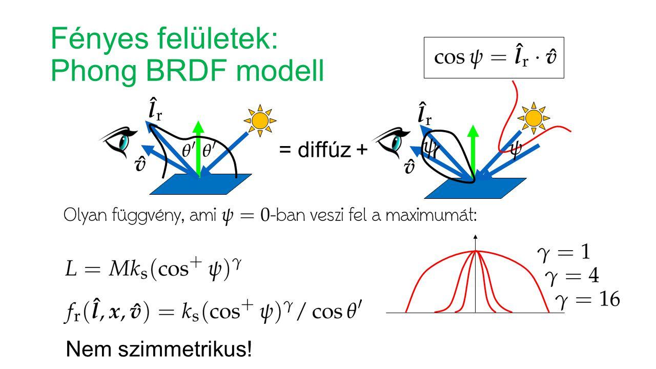 Fényes felületek: Phong BRDF modell