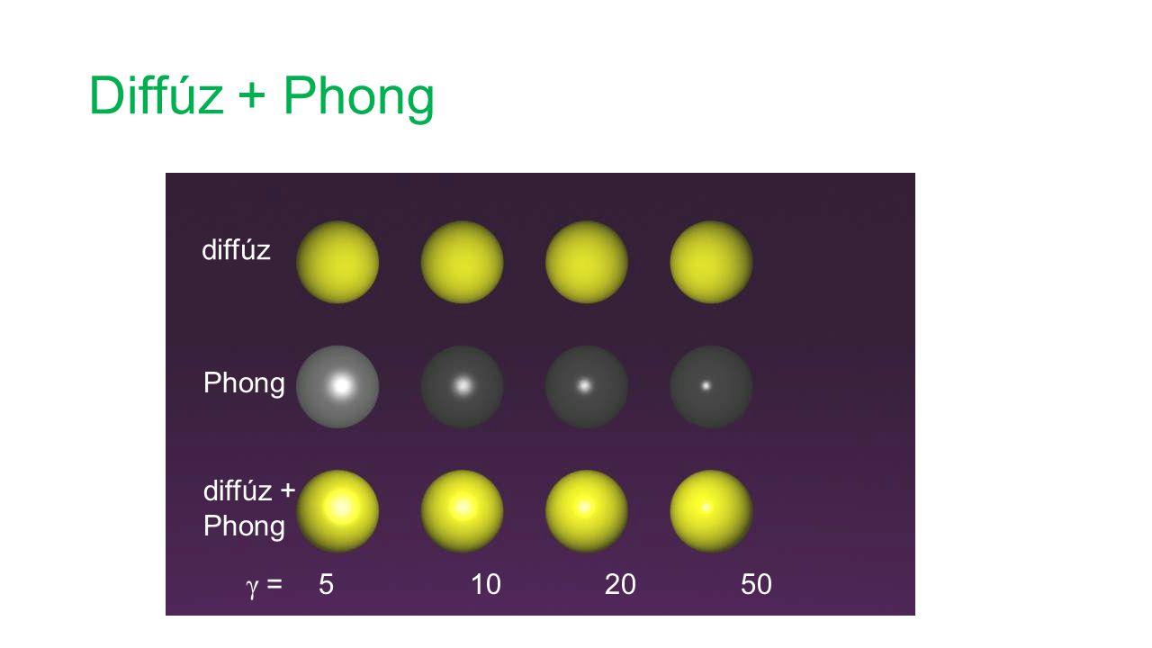 Diffúz + Phong diffúz Phong diffúz + Phong γ = 5 10 20 50
