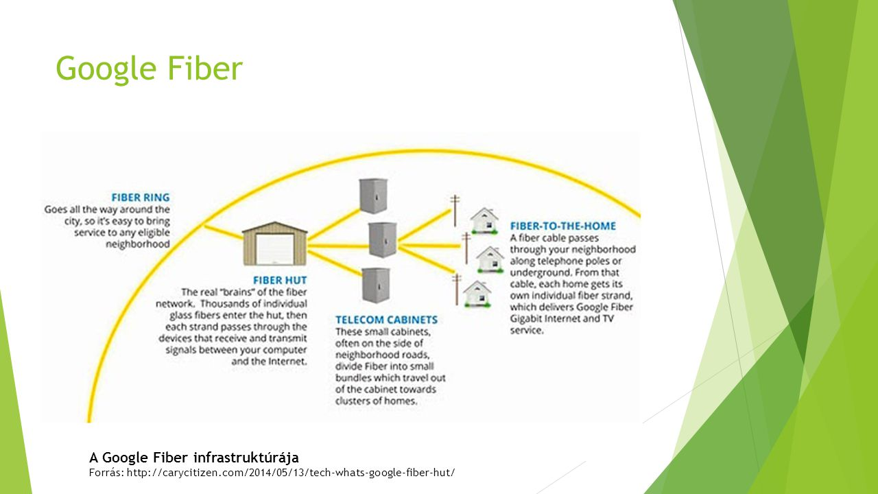 Google Fiber A Google Fiber infrastruktúrája