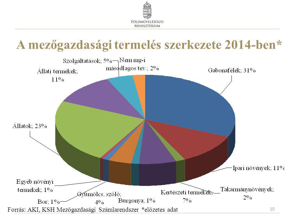 A mezőgazdasági termelés szerkezete 2014-ben*