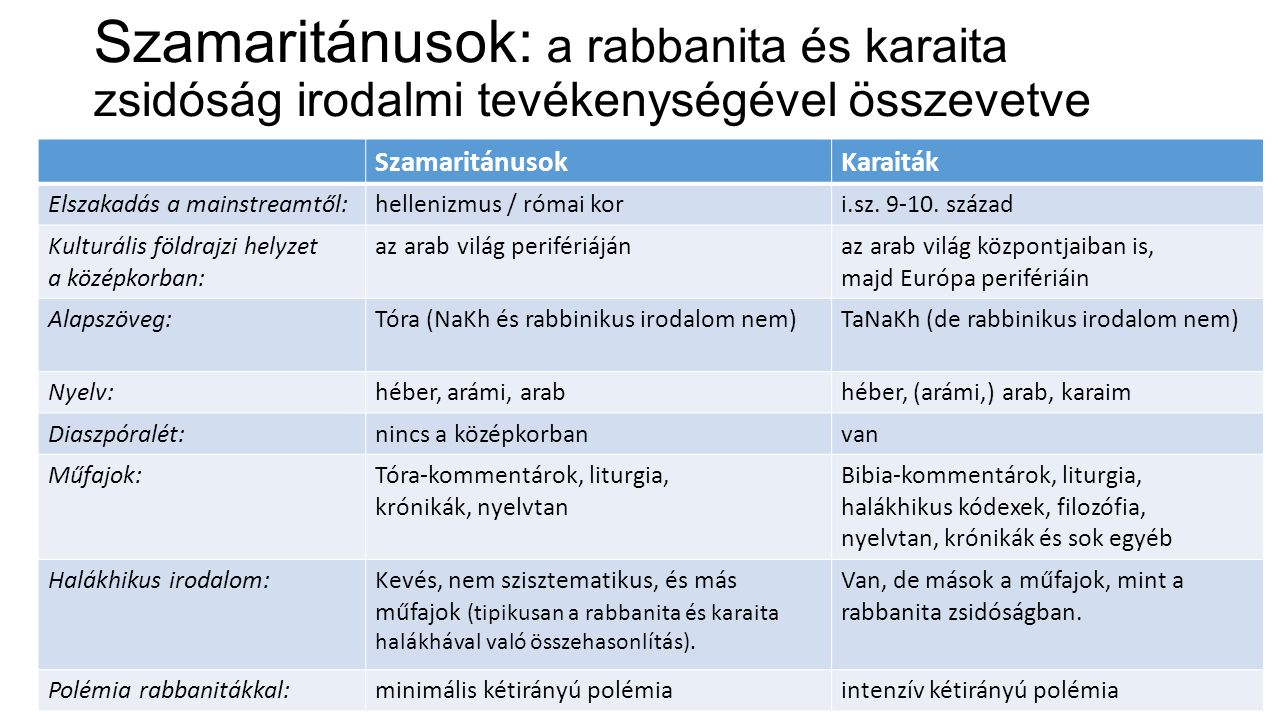 Szamaritánusok: a rabbanita és karaita zsidóság irodalmi tevékenységével összevetve