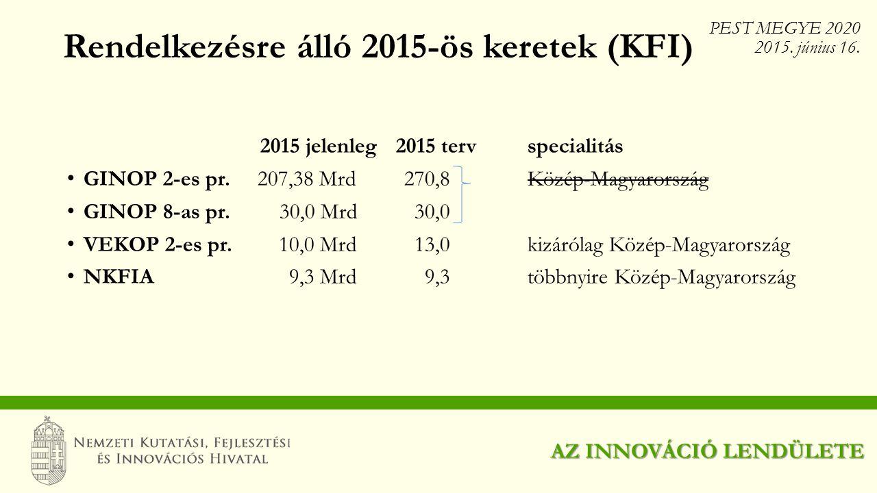 Rendelkezésre álló 2015-ös keretek (KFI)