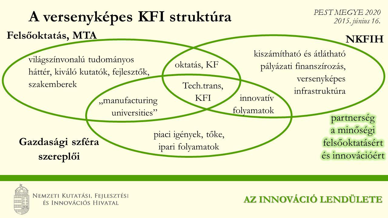 A versenyképes KFI struktúra