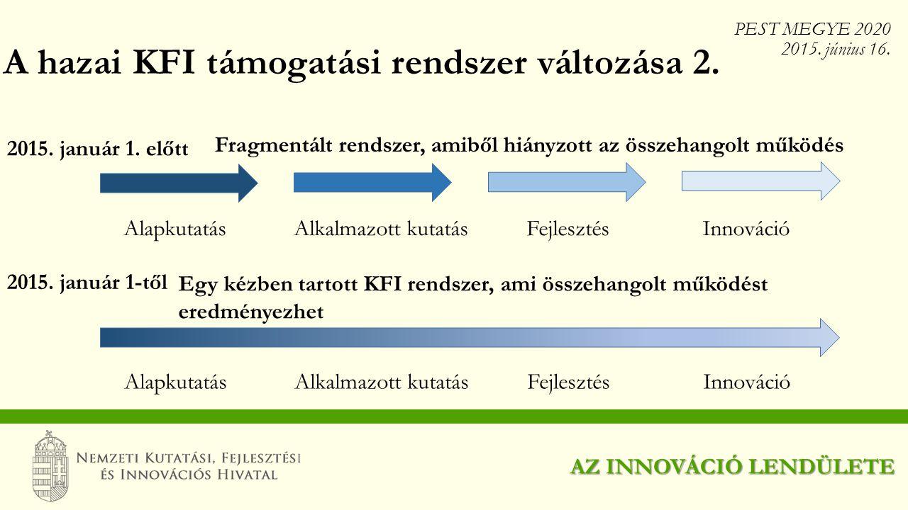 A hazai KFI támogatási rendszer változása 2.