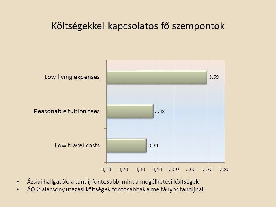 Költségekkel kapcsolatos fő szempontok