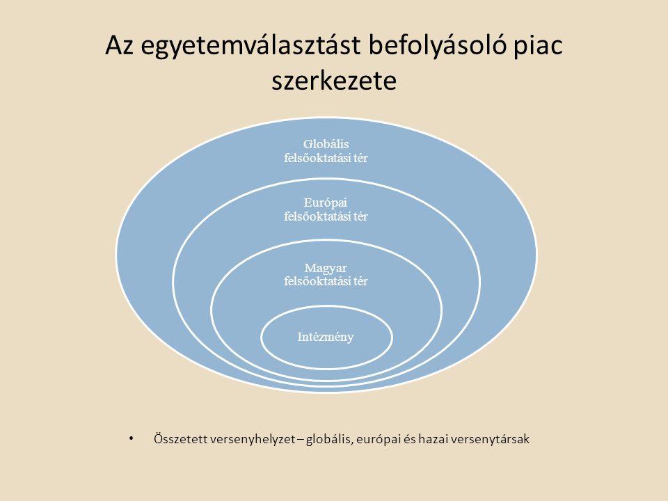 Az egyetemválasztást befolyásoló piac szerkezete