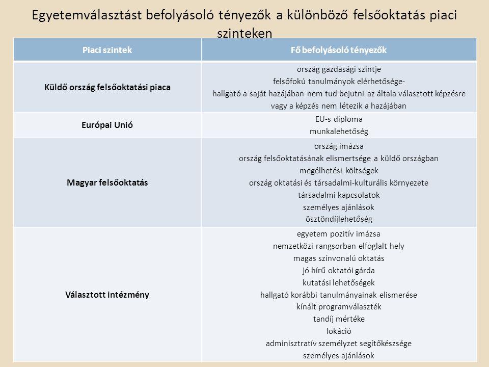Fő befolyásoló tényezők Küldő ország felsőoktatási piaca