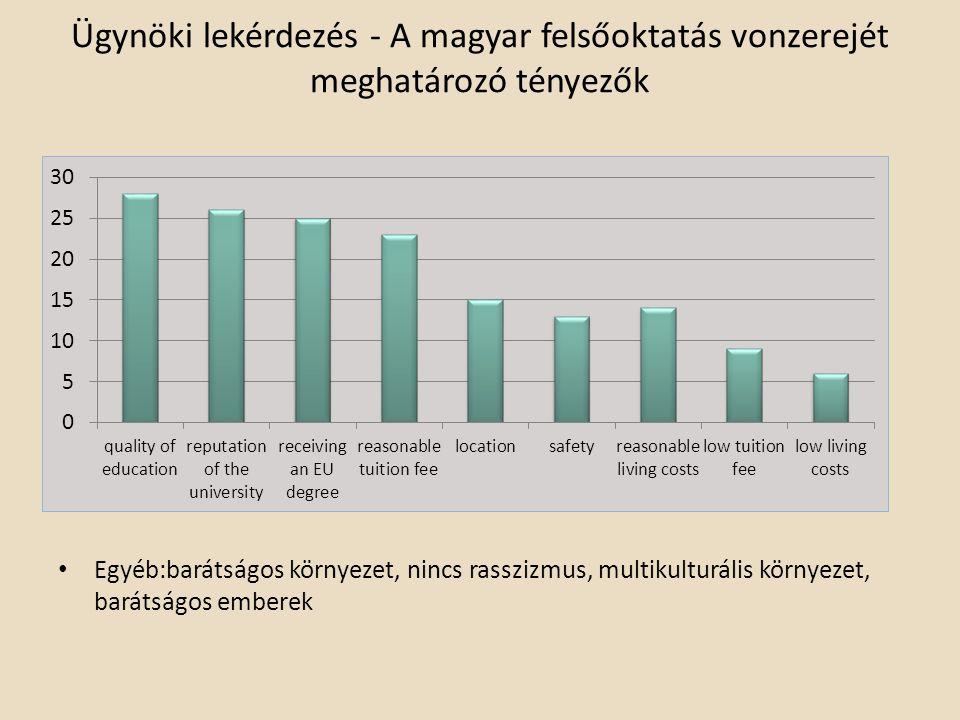 Ügynöki lekérdezés - A magyar felsőoktatás vonzerejét meghatározó tényezők