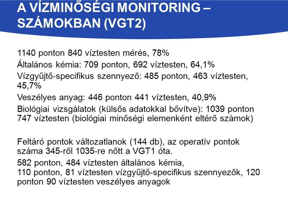 A vízminőségi monitoring – számokban (VGT2)