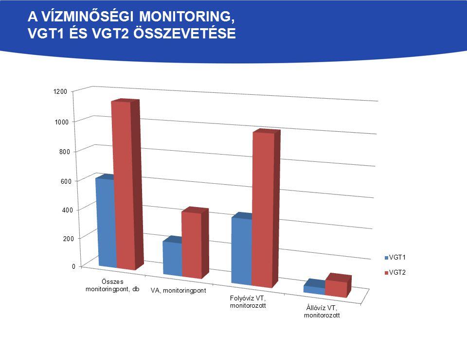 A vízminőségi monitoring, VGT1 és VGT2 összevetése