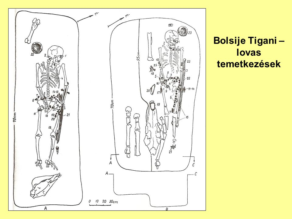 Bolsije Tigani – lovas temetkezések