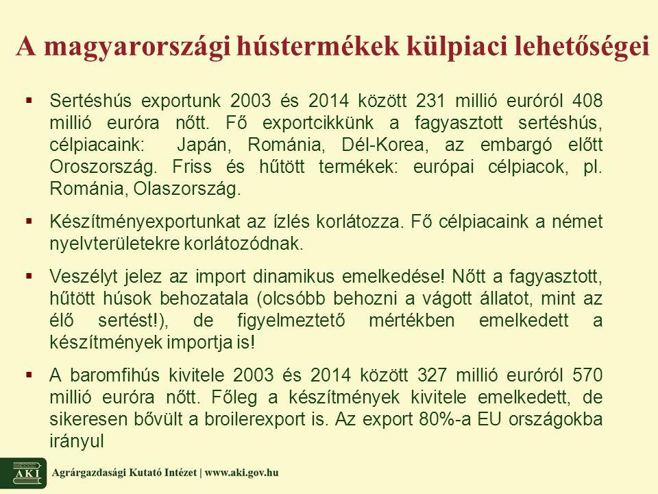 A magyarországi hústermékek külpiaci lehetőségei