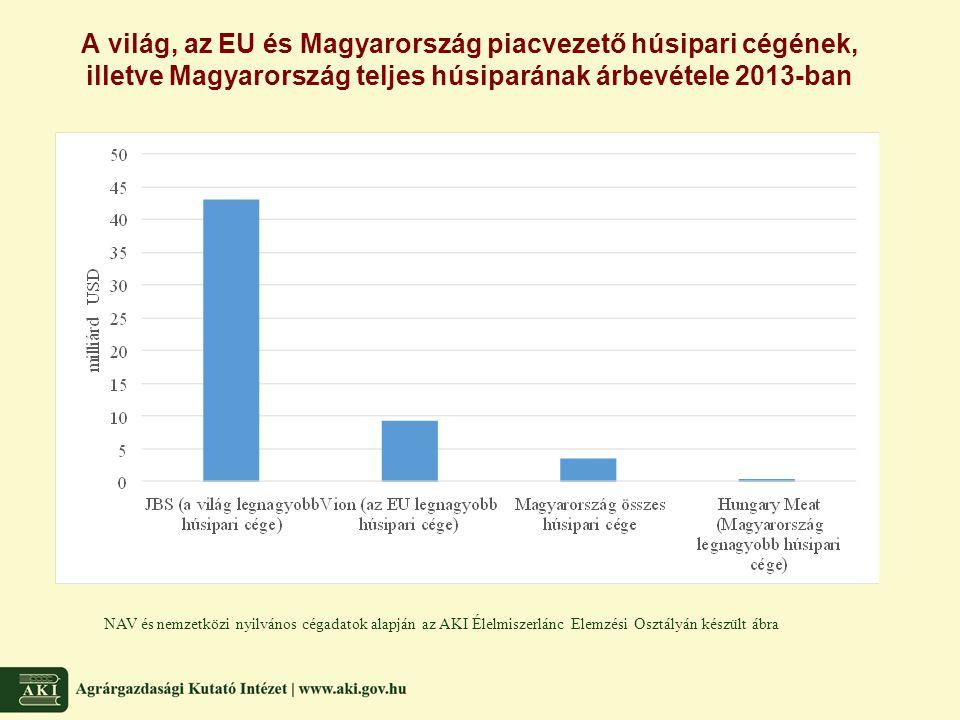 A világ, az EU és Magyarország piacvezető húsipari cégének, illetve Magyarország teljes húsiparának árbevétele 2013-ban