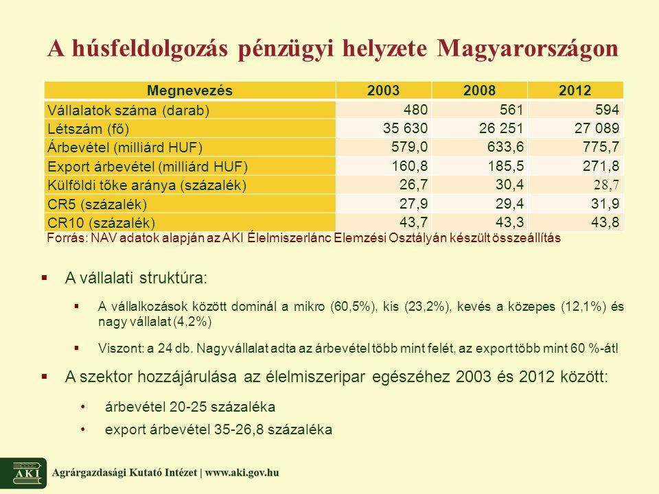 A húsfeldolgozás pénzügyi helyzete Magyarországon